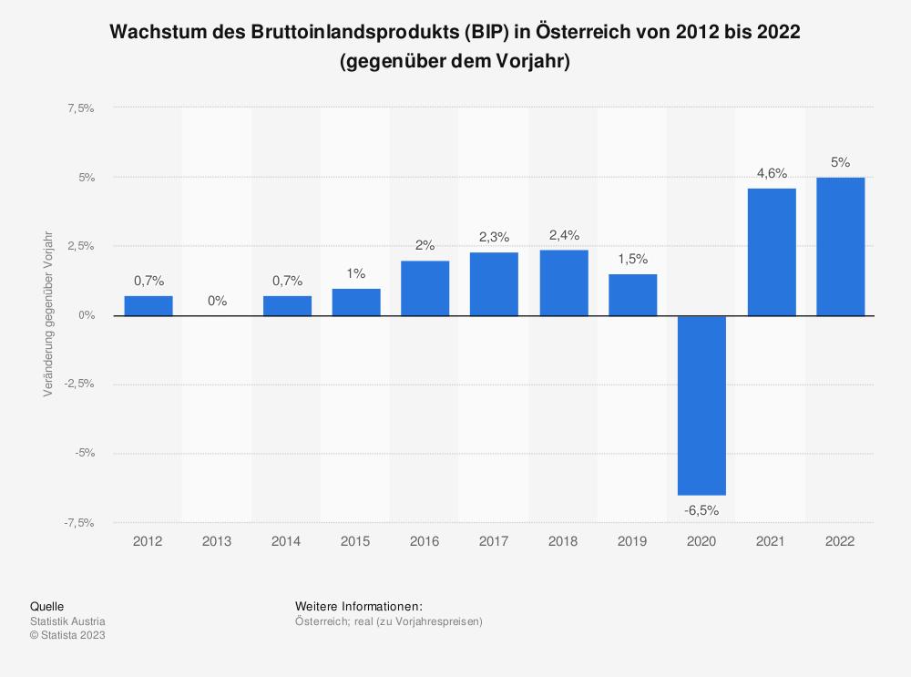 Statistik: Wachstum des Bruttoinlandsprodukts (BIP) in Österreich von 2008 bis 2018 (gegenüber dem Vorjahr) | Statista
