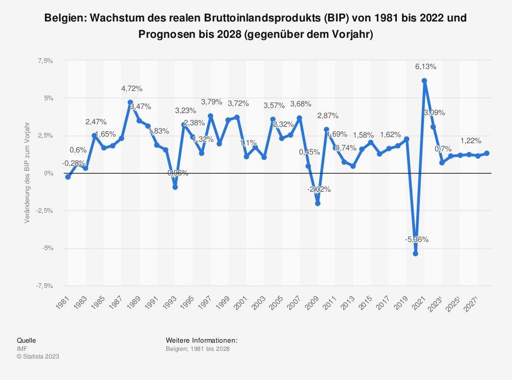 Statistik: Belgien: Wachstum des realen Bruttoinlandsprodukts (BIP) von 1980 bis 2020 und Prognosen bis 2026 (gegenüber dem Vorjahr) | Statista