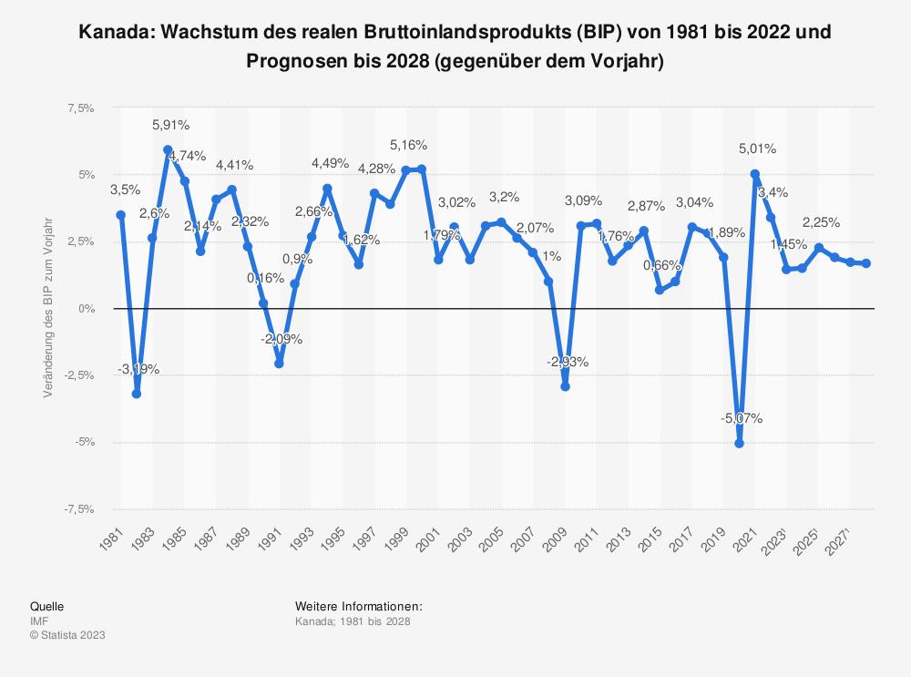 Statistik: Kanada: Wachstum des realen Bruttoinlandsprodukts (BIP) von 1980 bis 2018 und Prognosen bis 2024 (gegenüber dem Vorjahr) | Statista