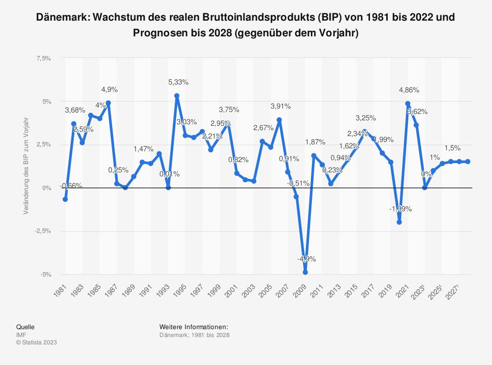 Statistik: Dänemark: Wachstum des realen Bruttoinlandsprodukts (BIP) von 1980 bis 2019 und Prognosen bis 2021 (gegenüber dem Vorjahr) | Statista