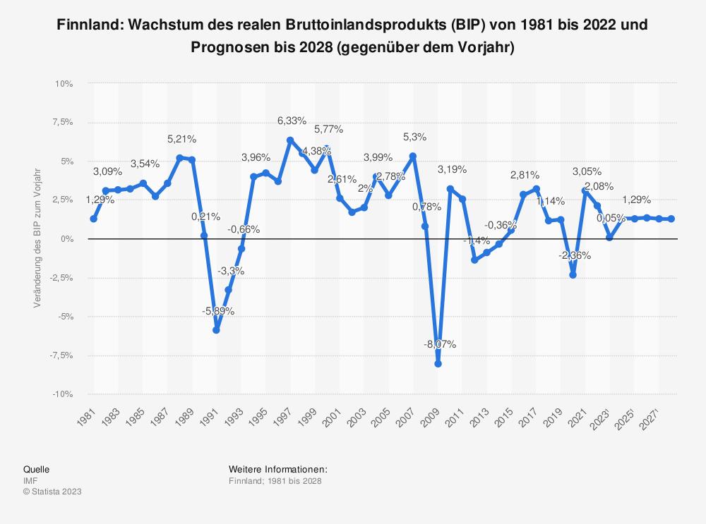 Statistik: Finnland: Wachstum des realen Bruttoinlandsprodukts (BIP) von 2008 bis 2018 (gegenüber dem Vorjahr) | Statista