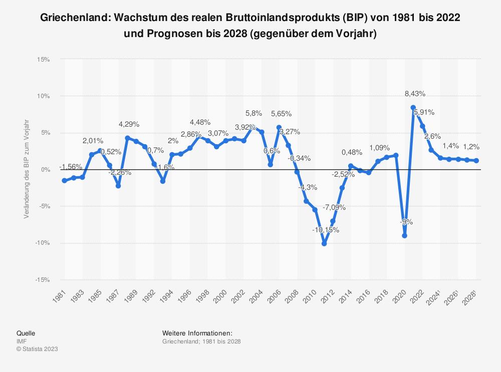 Statistik: Griechenland: Wachstum des realen Bruttoinlandsprodukts (BIP) von 2008 bis 2018 (gegenüber dem Vorjahr) | Statista