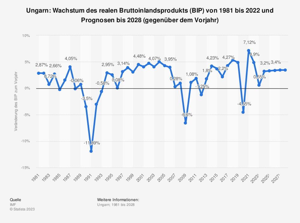 Statistik: Ungarn: Wachstum des realen Bruttoinlandsprodukts (BIP) von 1980 bis 2018 und Prognosen bis 2024 (gegenüber dem Vorjahr) | Statista