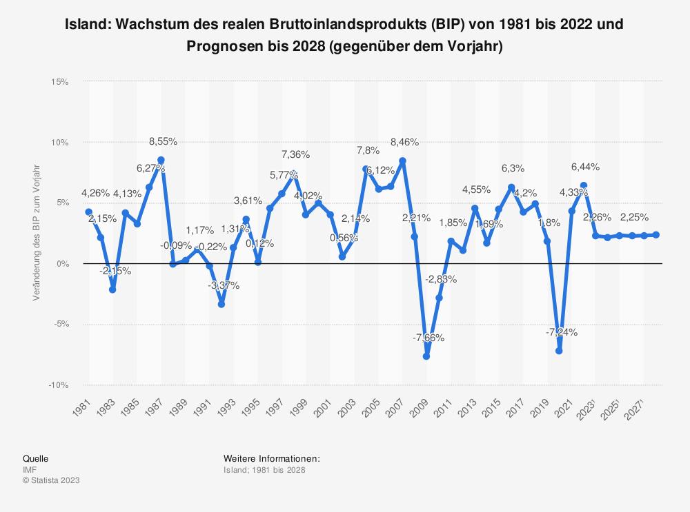 Statistik: Island: Wachstum des realen Bruttoinlandsprodukts (BIP) von 2008 bis 2018 (gegenüber dem Vorjahr) | Statista