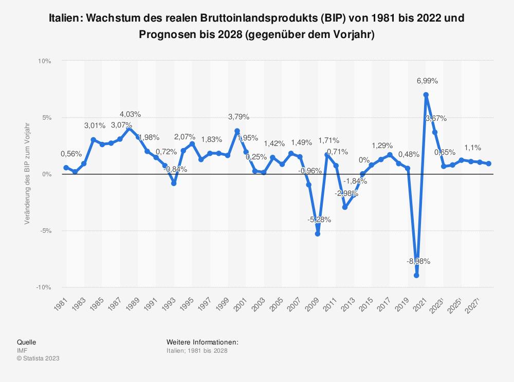 Statistik: Italien: Wachstum des realen Bruttoinlandsprodukts (BIP) von 1980 bis 2019 und Prognosen bis 2025 (gegenüber dem Vorjahr) | Statista