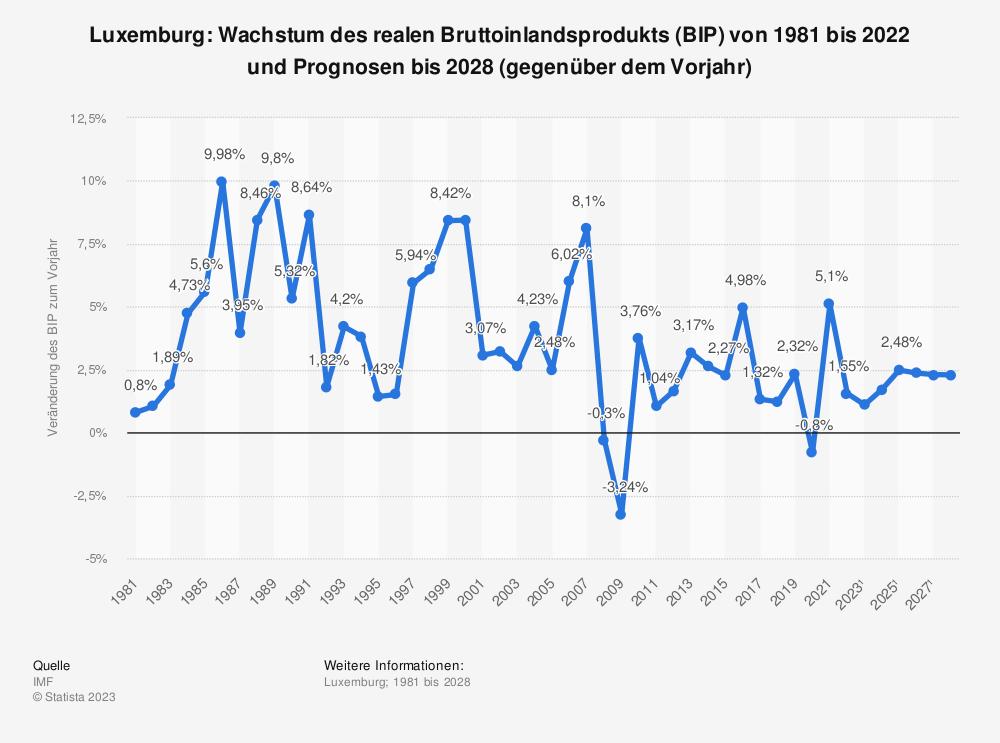 Statistik: Luxemburg: Wachstum des realen Bruttoinlandsprodukts (BIP) von 1980 bis 2019 und Prognosen bis 2021 (gegenüber dem Vorjahr) | Statista