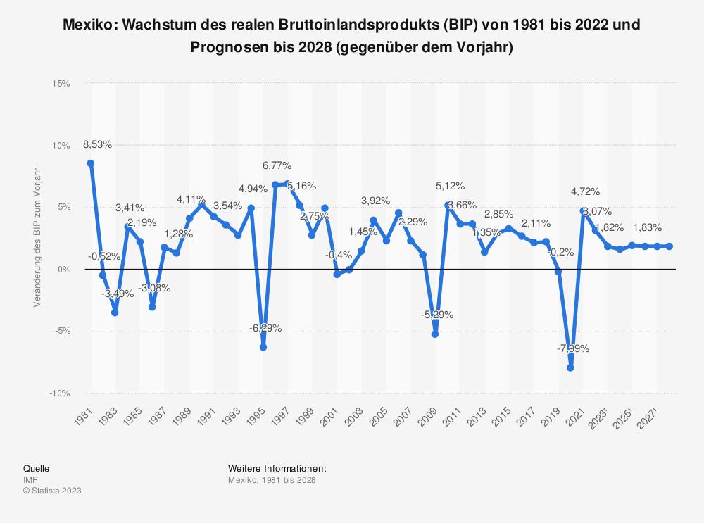 Statistik: Mexiko: Wachstum des realen Bruttoinlandsprodukts (BIP) von 1980 bis 2018 und Prognosen bis 2021 (gegenüber dem Vorjahr) | Statista