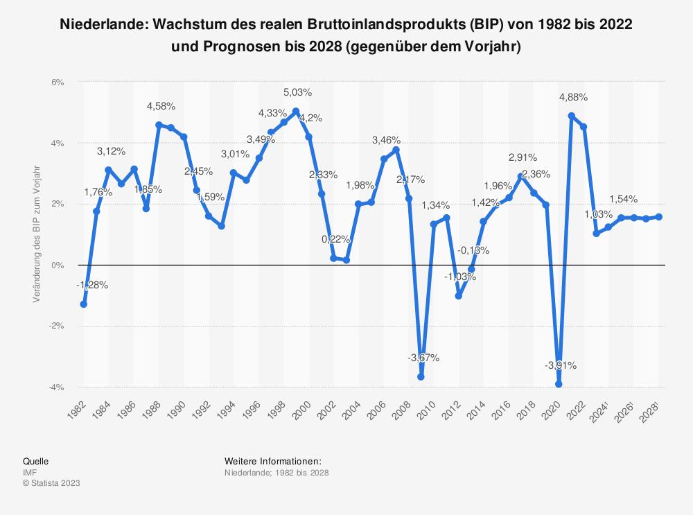 Statistik: Niederlande: Wachstum des realen Bruttoinlandsprodukts (BIP) von 1981 bis 2018 und Prognosen bis 2024 (gegenüber dem Vorjahr) | Statista