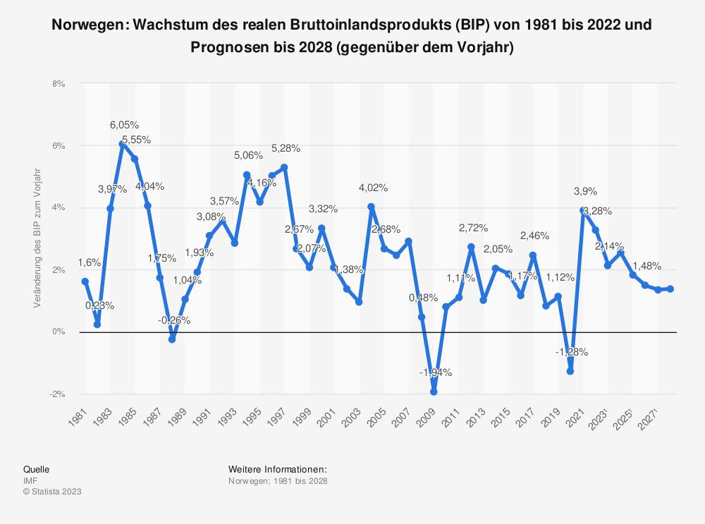 Statistik: Norwegen: Wachstum des realen Bruttoinlandsprodukts (BIP) von 1980 bis 2018 und Prognosen bis 2021 (gegenüber dem Vorjahr) | Statista