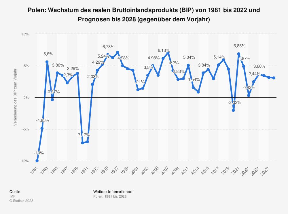 Statistik: Polen: Wachstum des realen Bruttoinlandsprodukts (BIP) von 1980 bis 2019 und Prognosen bis 2025 (gegenüber dem Vorjahr) | Statista