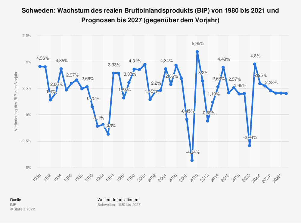 Statistik: Schweden: Wachstum des realen Bruttoinlandsprodukts (BIP) von 1980 bis 2019 und Prognosen bis 2026 (gegenüber dem Vorjahr) | Statista