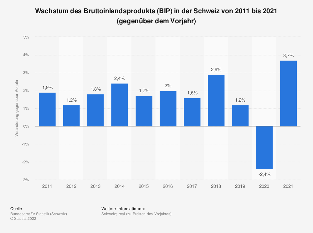 Statistik: Wachstum des Bruttoinlandsprodukts (BIP) in der Schweiz von 2008 bis 2018 (gegenüber dem Vorjahr) | Statista