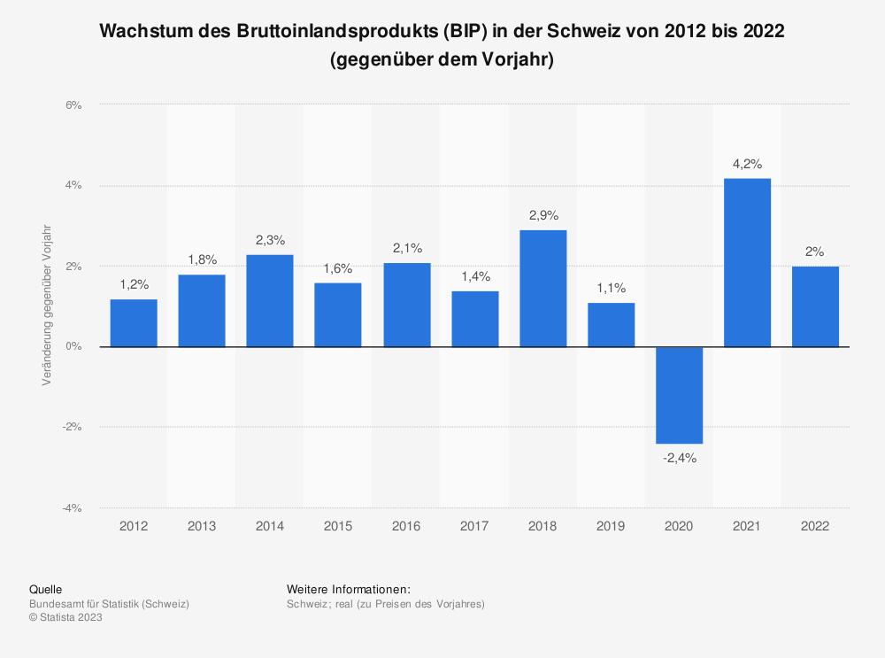reales bruttoinlandsprodukt 2017