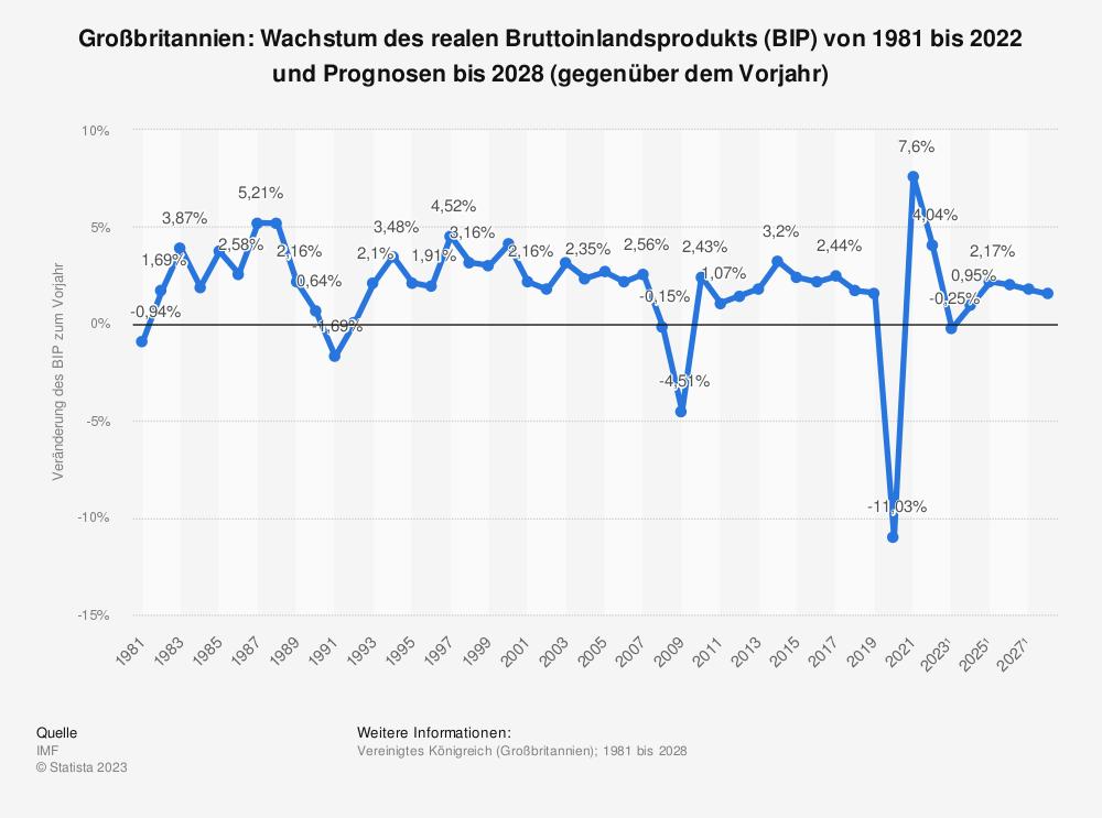 Statistik: Großbritannien: Wachstum des realen Bruttoinlandsprodukts (BIP) von 1980 bis 2019 und Prognosen bis 2025 (gegenüber dem Vorjahr) | Statista