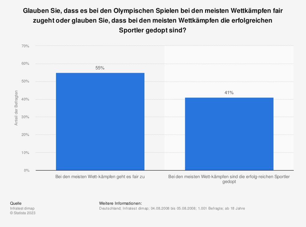 Statistik: Glauben Sie, dass es bei den Olympischen Spielen bei den meisten Wettkämpfen fair zugeht oder glauben Sie, dass bei den meisten Wettkämpfen die erfolgreichen Sportler gedopt sind? | Statista