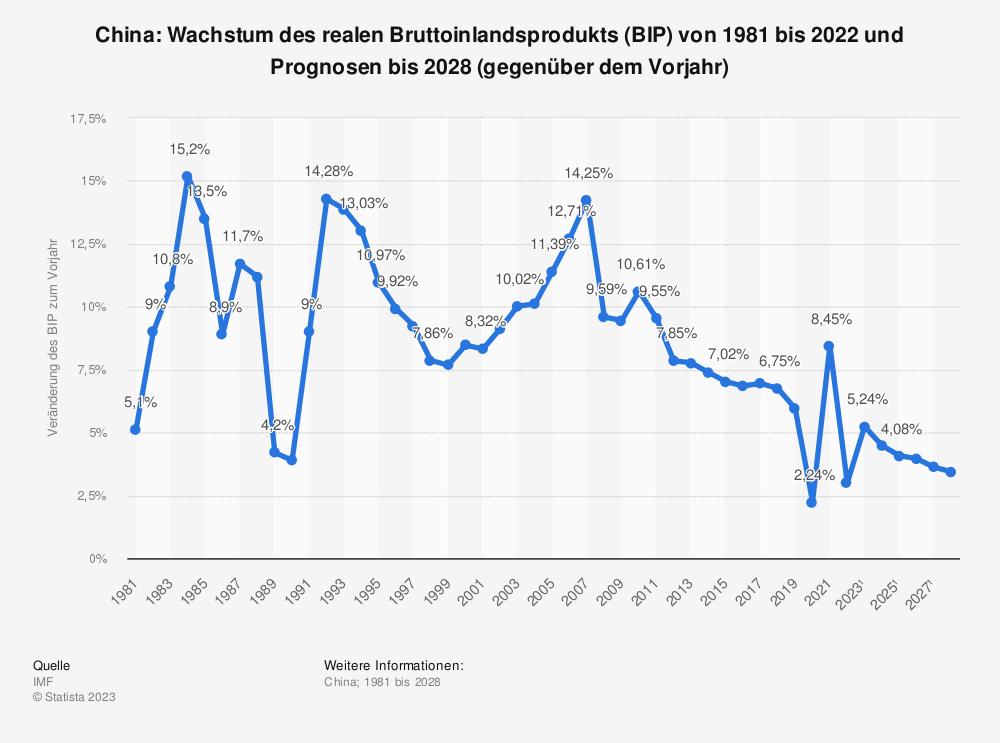 Statistik: China: Wachstum des realen Bruttoinlandsprodukts (BIP) von 1980 bis 2019 und Prognosen bis 2025 (gegenüber dem Vorjahr) | Statista