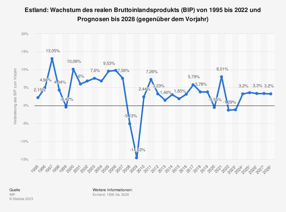 Statistik: Estland: Wachstum des realen Bruttoinlandsprodukts (BIP) von 1994 bis 2018 und Prognosen bis 2024 (gegenüber dem Vorjahr) | Statista
