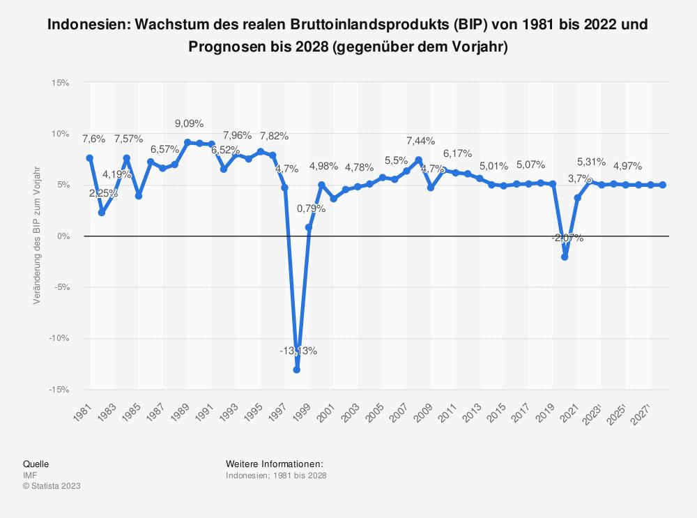 Statistik: Indonesien: Wachstum des realen Bruttoinlandsprodukts (BIP) von 1980 bis 2019 und Prognosen bis 2021 (gegenüber dem Vorjahr) | Statista