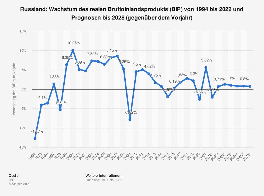 Statistik: Russland: Wachstum des realen Bruttoinlandsprodukts (BIP) von 2008 bis 2018 (gegenüber dem Vorjahr) | Statista