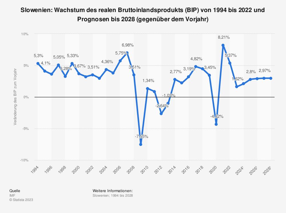 Statistik: Slowenien: Wachstum des realen Bruttoinlandsprodukts (BIP) von 2008 bis 2018 (gegenüber dem Vorjahr) | Statista