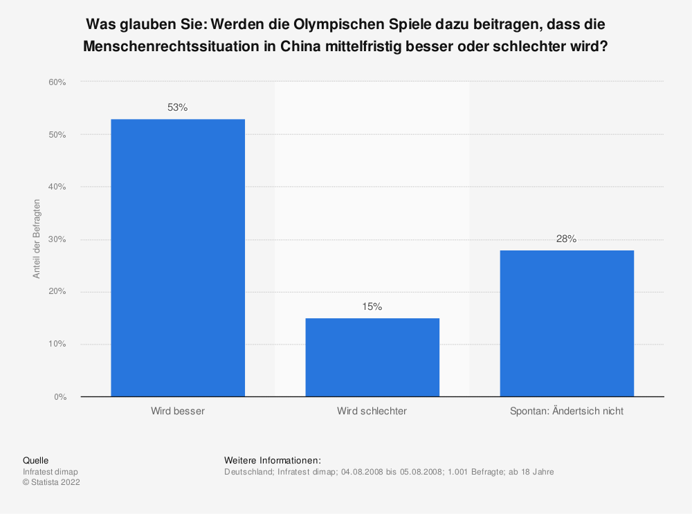 Statistik: Was glauben Sie: Werden die Olympischen Spiele dazu beitragen, dass die Menschenrechtssituation in China mittelfristig besser oder schlechter wird? | Statista