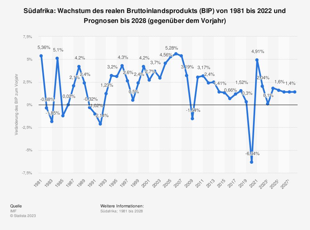 Statistik: Südafrika: Wachstum des realen Bruttoinlandsprodukts (BIP) von 1980 bis 2019 und Prognosen bis 2025 (gegenüber dem Vorjahr) | Statista