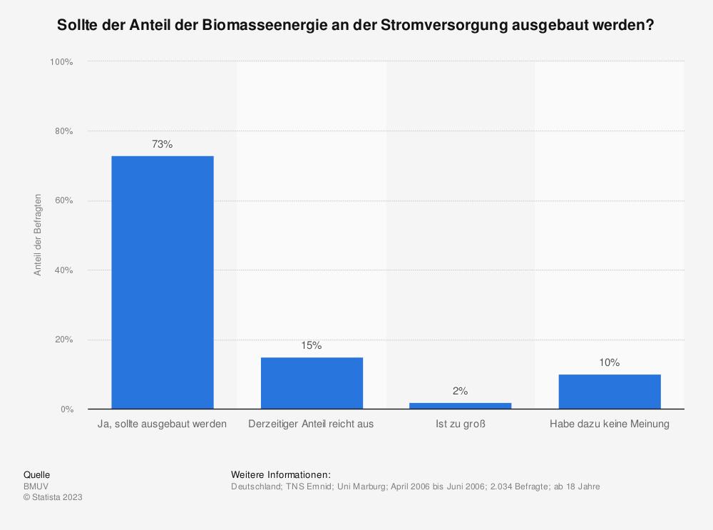 Statistik: Sollte der Anteil der Biomasseenergie an der Stromversorgung ausgebaut werden? | Statista