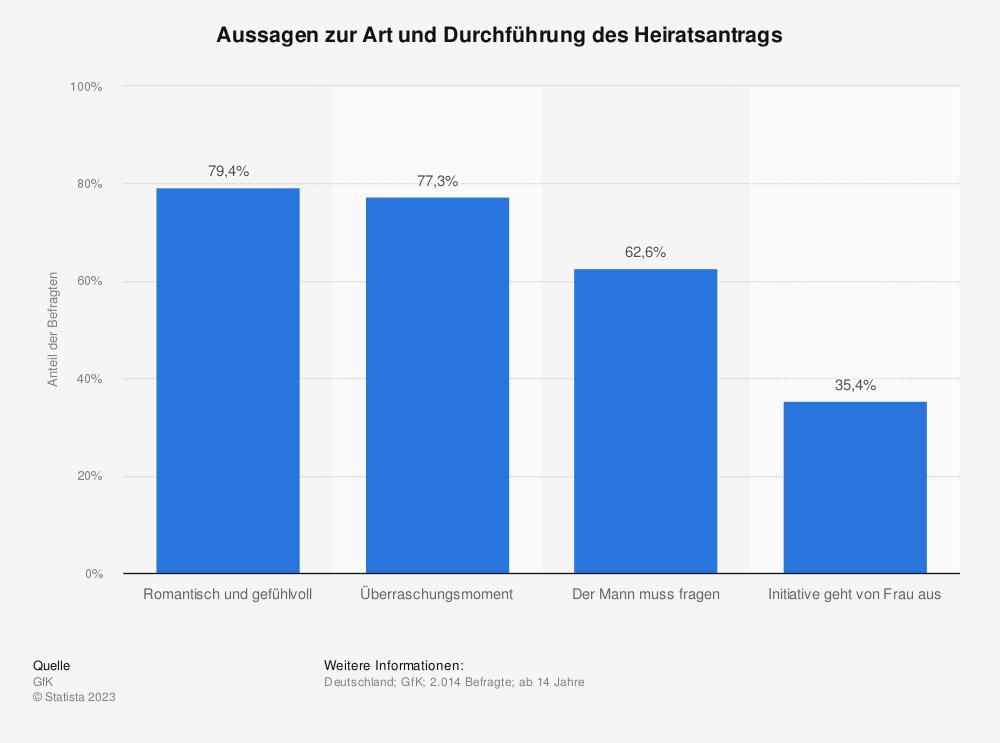 Statistik: Aussagen zur Art und Durchführung des Heiratsantrags | Statista