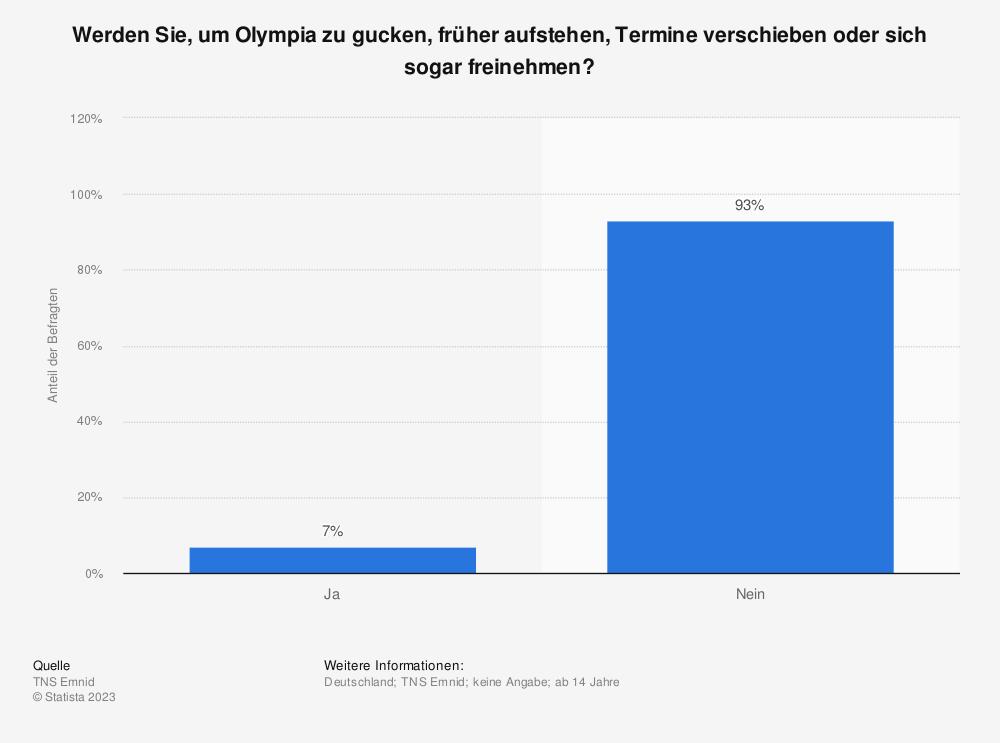 Statistik: Werden Sie, um Olympia zu gucken, früher aufstehen, Termine verschieben oder sich sogar freinehmen? | Statista