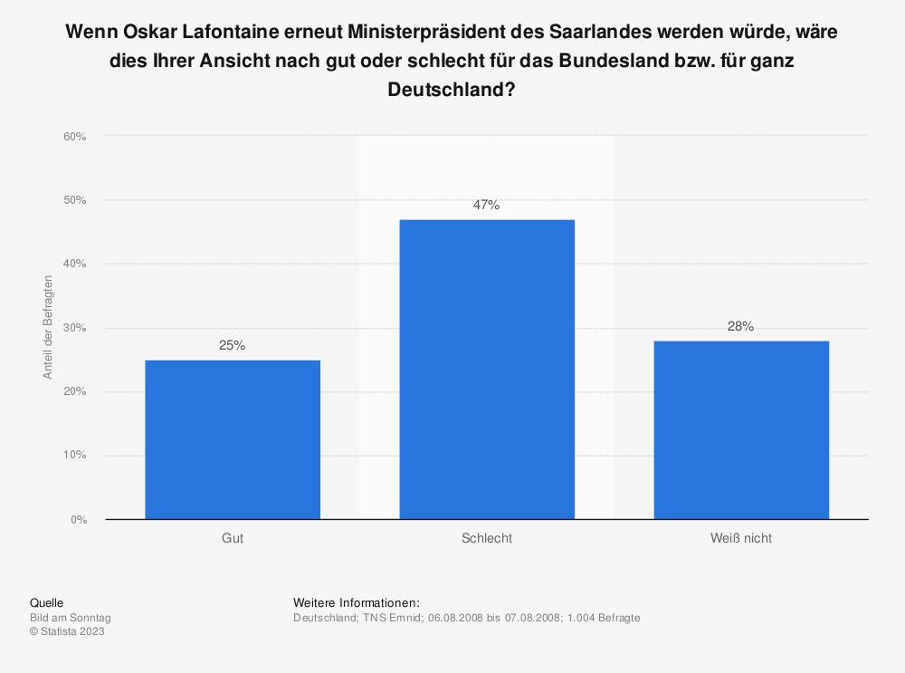 Statistik: Wenn Oskar Lafontaine erneut Ministerpräsident des Saarlandes werden würde, wäre dies Ihrer Ansicht nach gut oder schlecht für das Bundesland bzw. für ganz Deutschland? | Statista