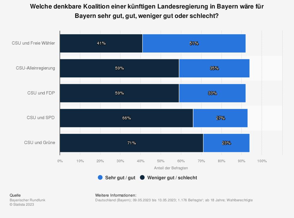 Statistik: Welche denkbare Koalition einer künftigen Landesregierung in Bayern wäre für Bayern sehr gut, gut, weniger gut oder schlecht? | Statista