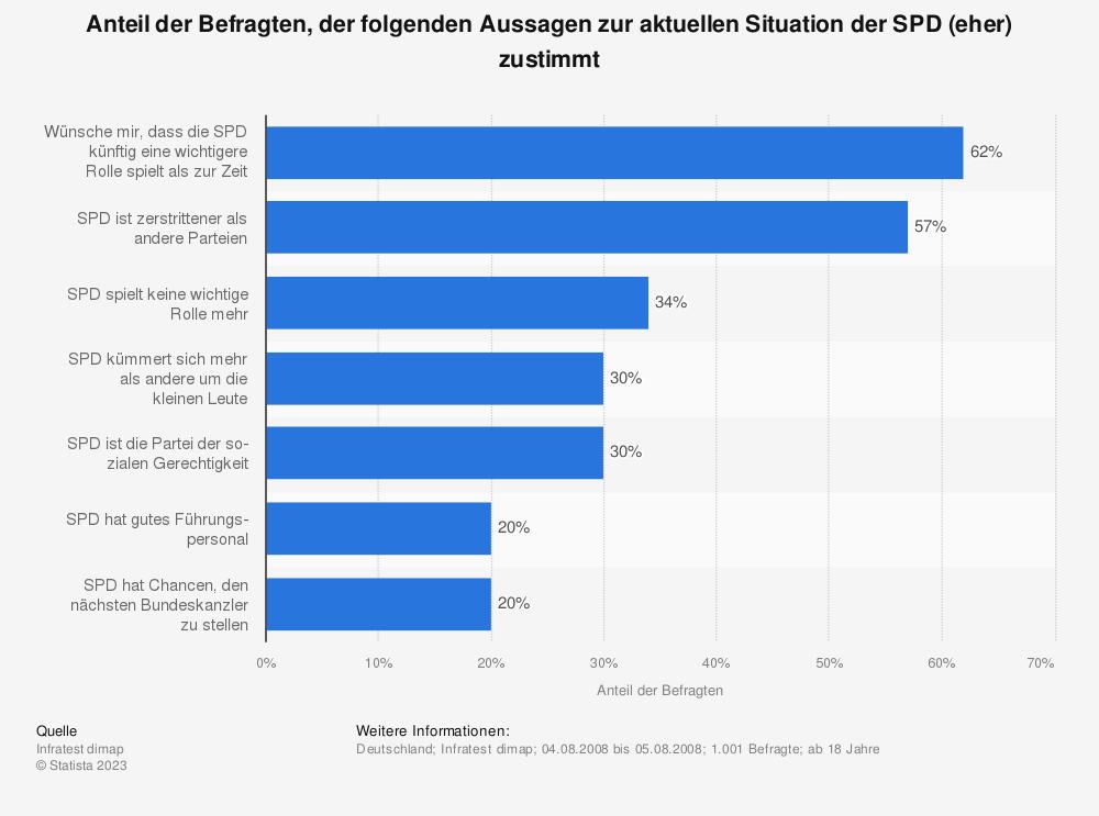 Statistik: Anteil der Befragten, der folgenden Aussagen zur aktuellen Situation der SPD (eher) zustimmt | Statista