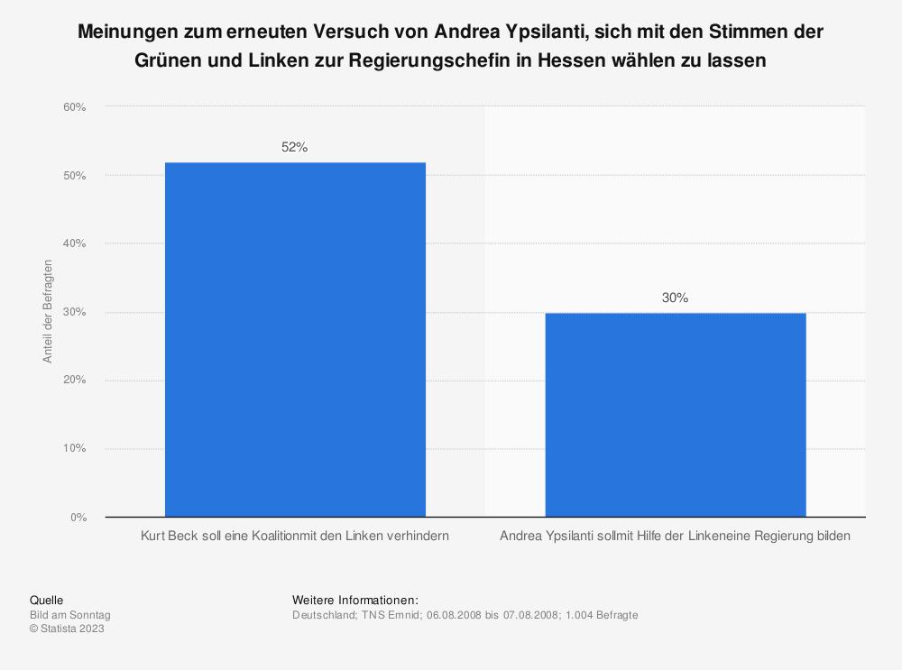Statistik: Meinungen zum erneuten Versuch von Andrea Ypsilanti, sich mit den Stimmen der Grünen und Linken zur Regierungschefin in Hessen wählen zu lassen   Statista