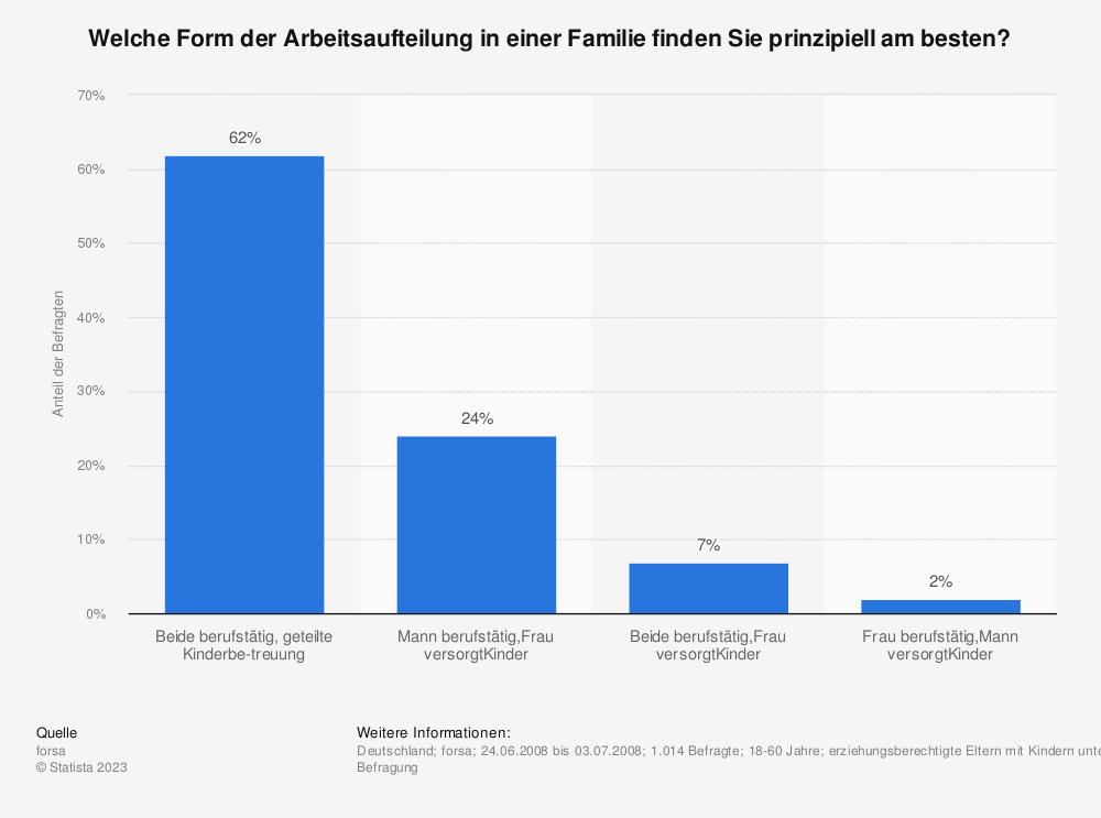 Statistik: Welche Form der Arbeitsaufteilung in einer Familie finden Sie prinzipiell am besten? | Statista