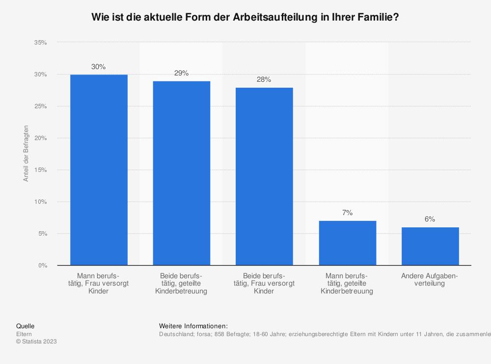 Statistik: Wie ist die aktuelle Form der Arbeitsaufteilung in Ihrer Familie? | Statista