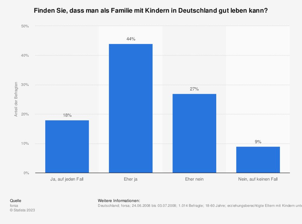 Statistik: Finden Sie, dass man als Familie mit Kindern in Deutschland gut leben kann? | Statista