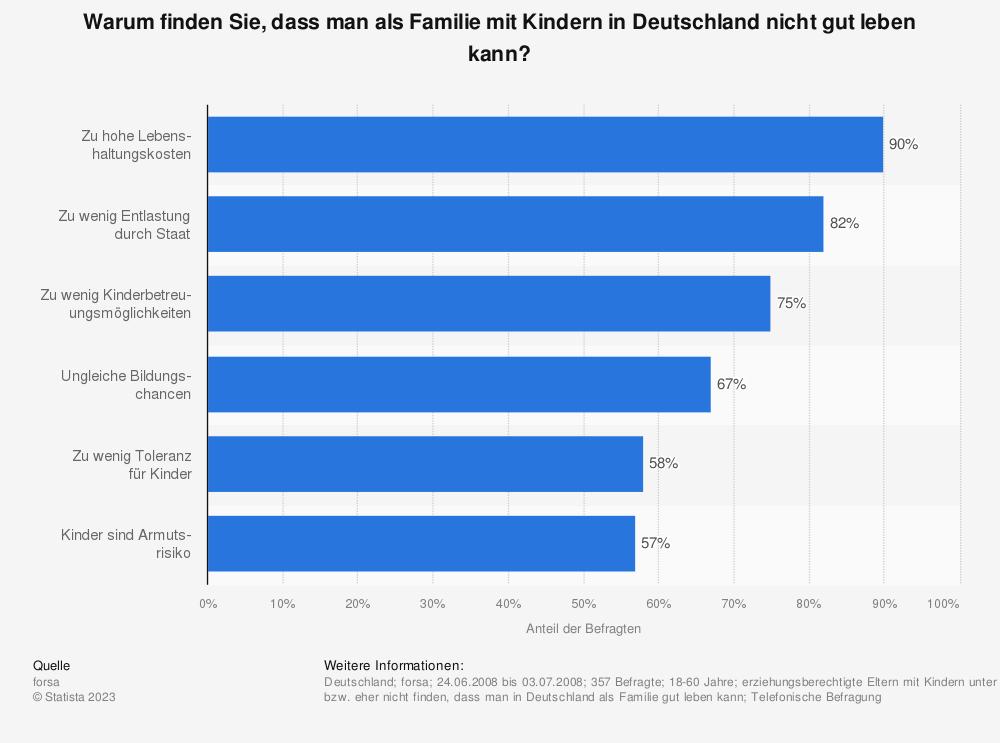 Statistik: Warum finden Sie, dass man als Familie mit Kindern in Deutschland nicht gut leben kann? | Statista