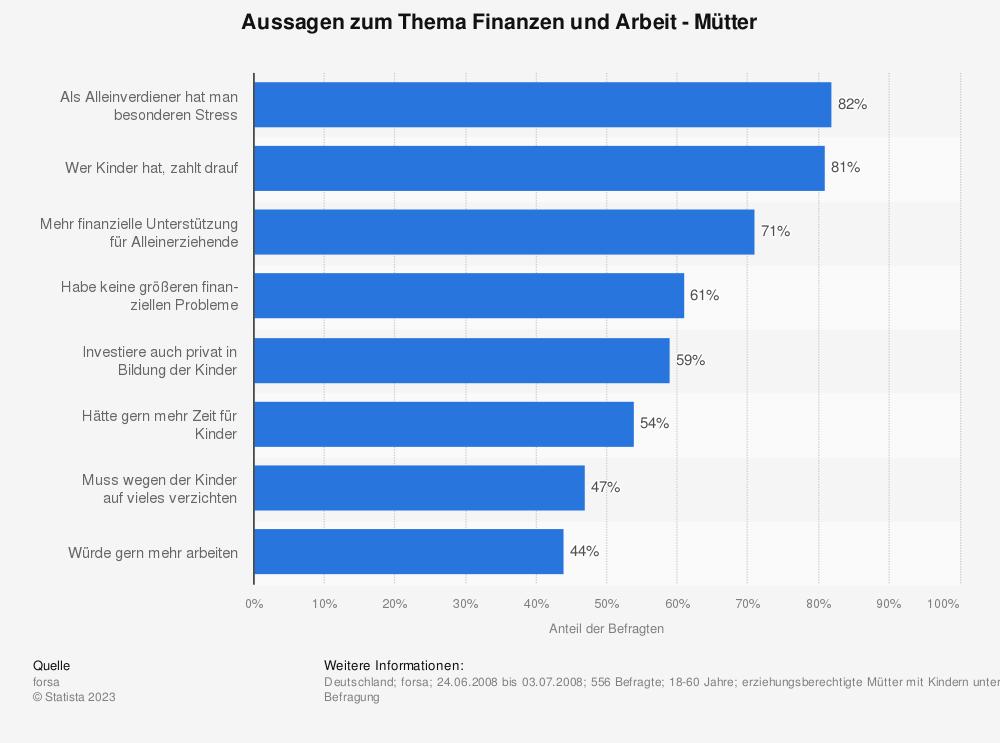 Statistik: Aussagen zum Thema Finanzen und Arbeit - Mütter | Statista