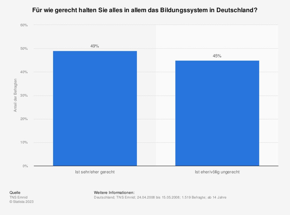 Statistik: Für wie gerecht halten Sie alles in allem das Bildungssystem in Deutschland? | Statista