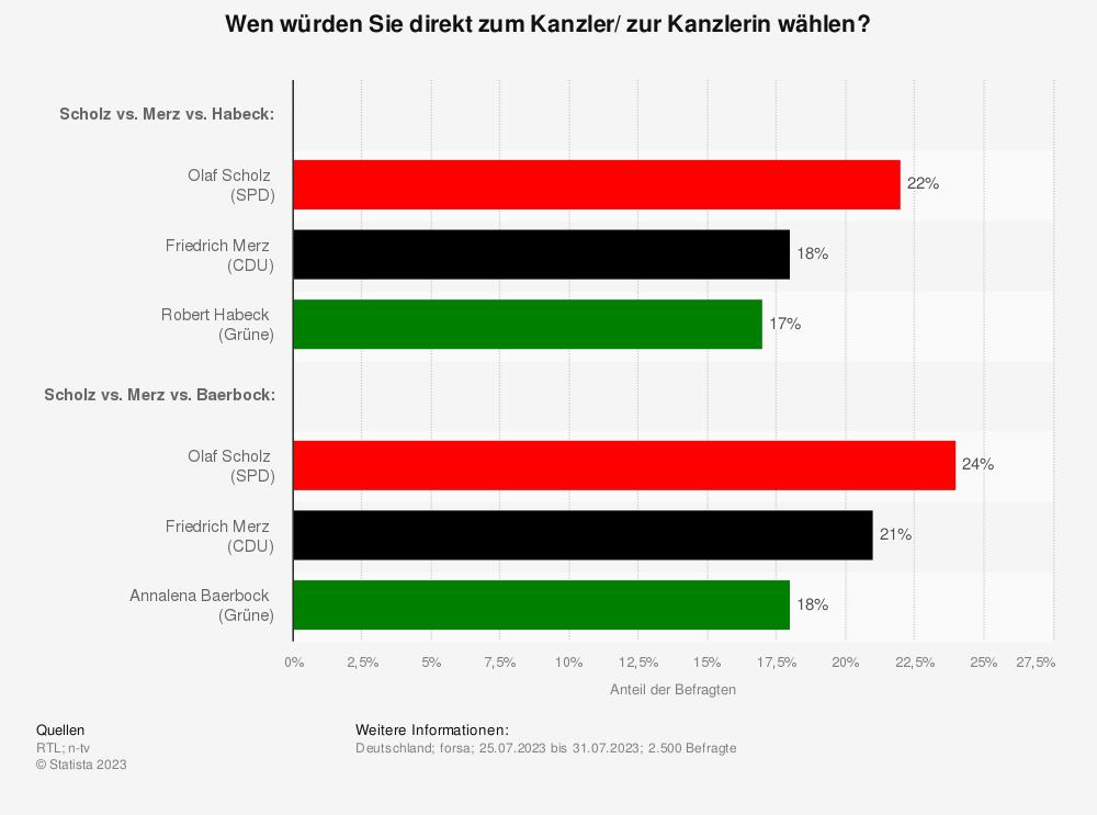 Statistik: Wen würden Sie direkt zum Kanzler wählen? | Statista