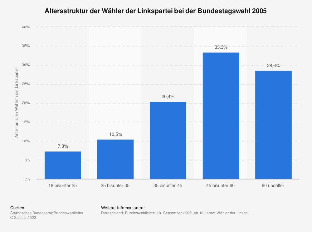 Statistik: Altersstruktur der Wähler der Linkspartei bei der Bundestagswahl 2005 | Statista
