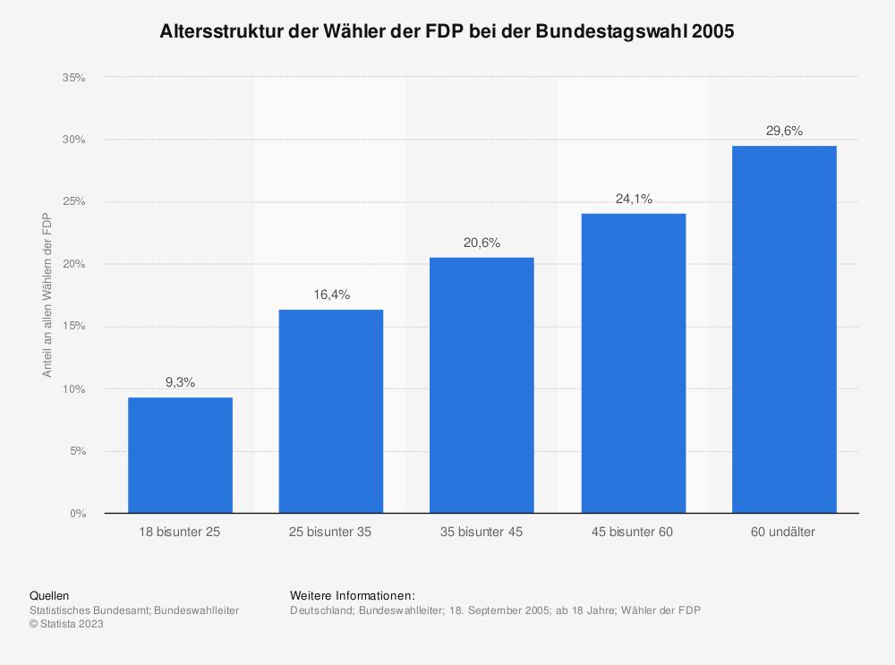 Statistik: Altersstruktur der Wähler der FDP bei der Bundestagswahl 2005 | Statista