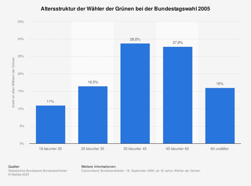 Statistik: Altersstruktur der Wähler der Grünen bei der Bundestagswahl 2005 | Statista