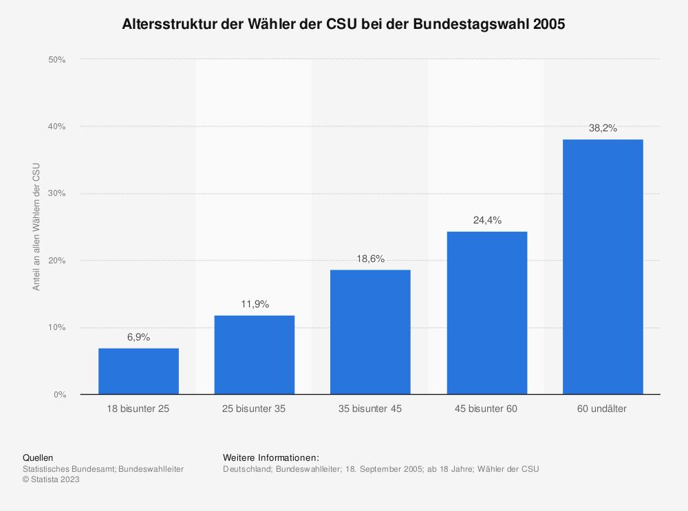 Statistik: Altersstruktur der Wähler der CSU bei der Bundestagswahl 2005 | Statista