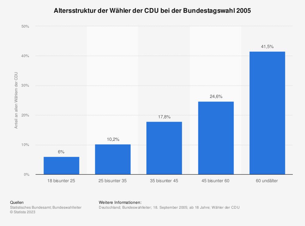 Statistik: Altersstruktur der Wähler der CDU bei der Bundestagswahl 2005   Statista