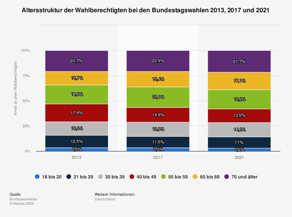Statistik: Altersstruktur der Wahlberechtigten bei der Bundestagswahl 2013 | Statista