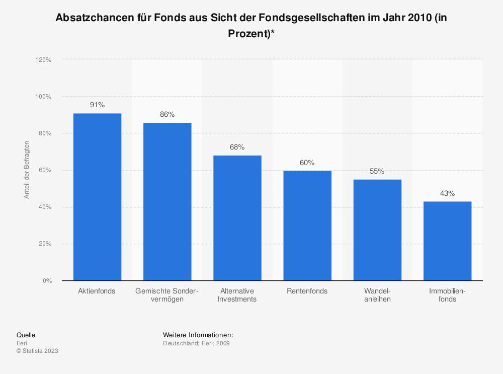 Statistik: Absatzchancen für Fonds aus Sicht der Fondsgesellschaften im Jahr 2010 (in Prozent)* | Statista