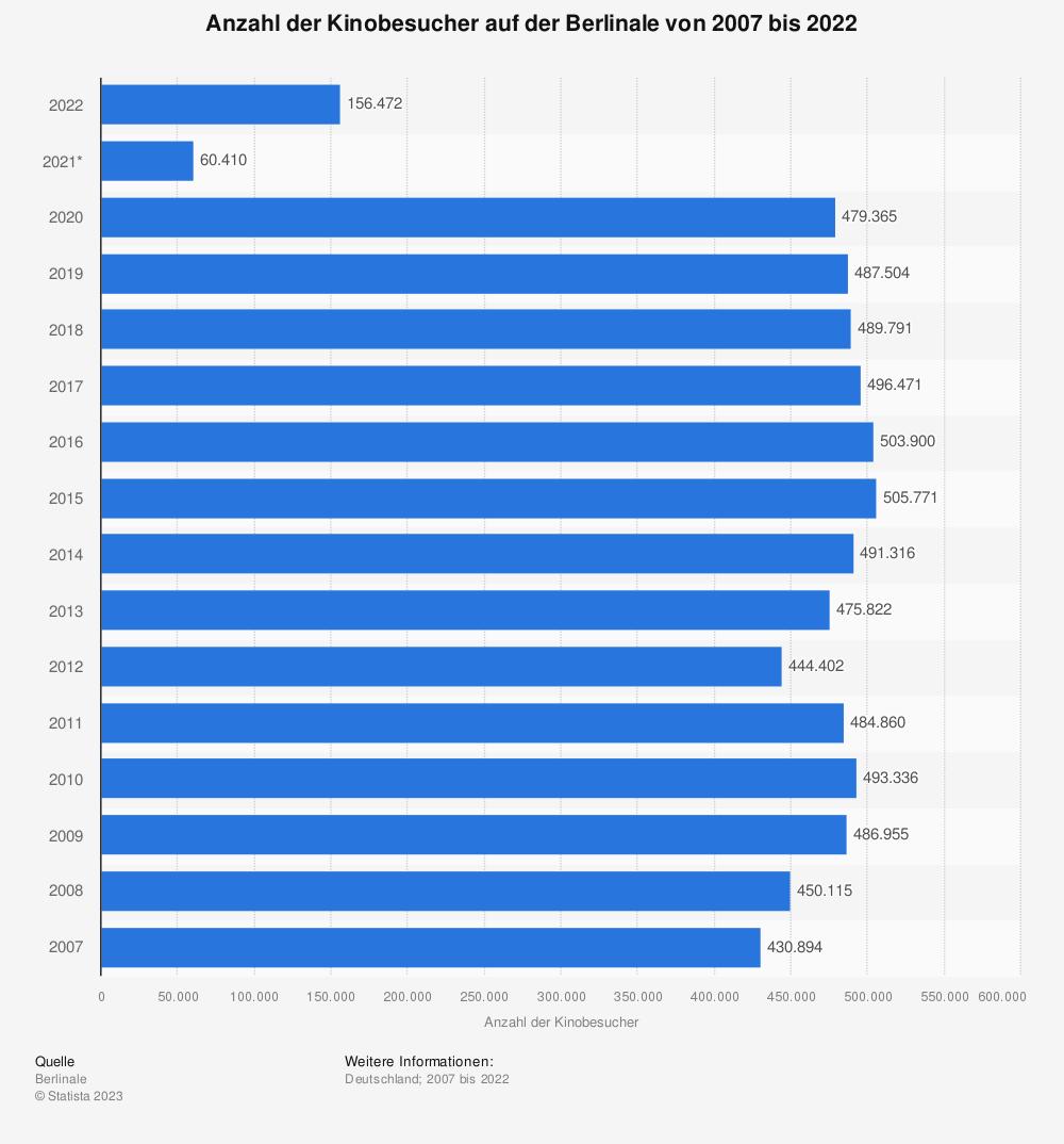 Statistik: Anzahl der Kinobesucher auf der Berlinale von 2007 bis 2019 | Statista