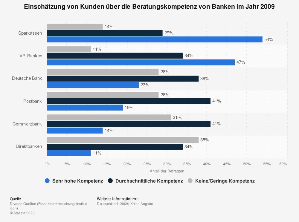 Statistik: Einschätzung von Kunden über die Beratungskompetenz von Banken im Jahr 2009 | Statista