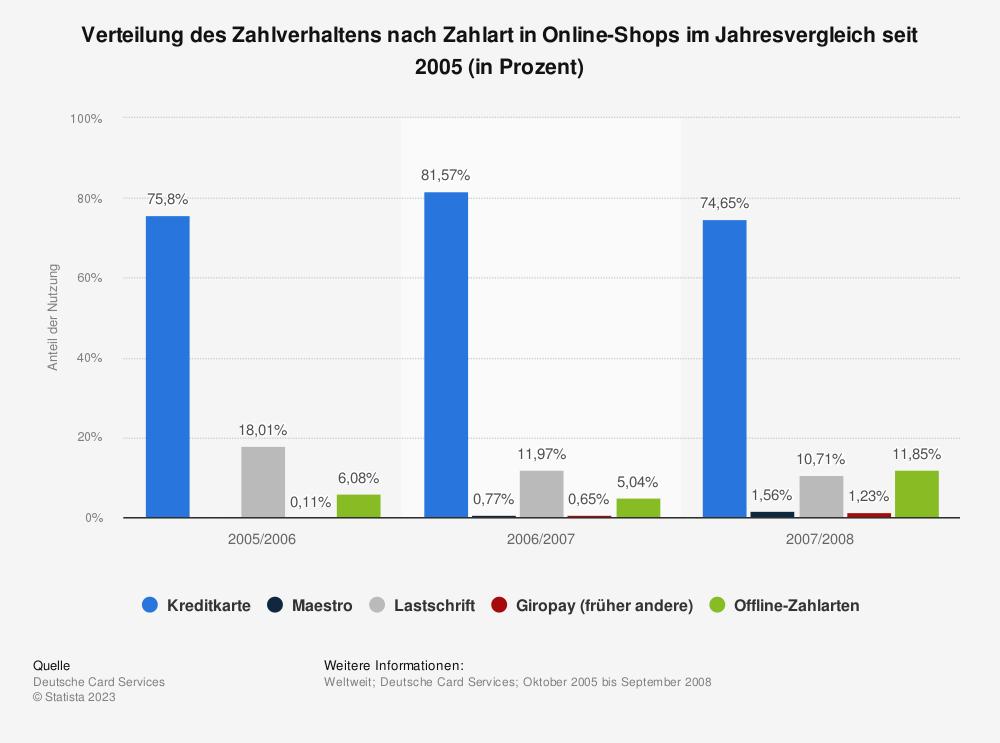 Statistik: Verteilung des Zahlverhaltens nach Zahlart in Online-Shops im Jahresvergleich seit 2005 (in Prozent) | Statista